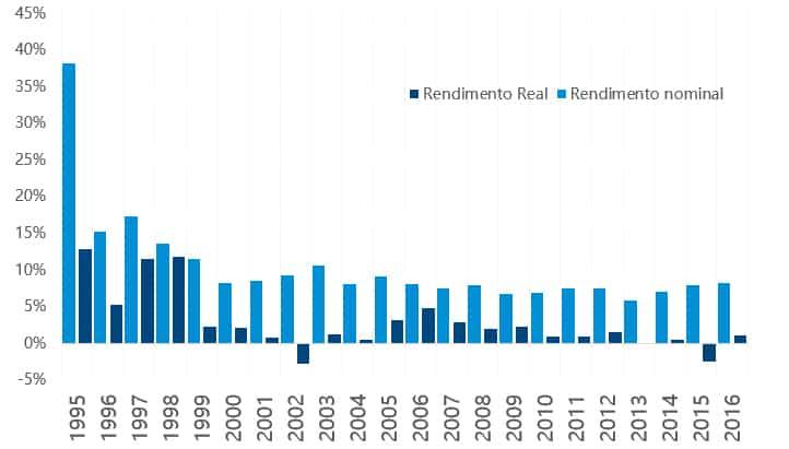 grafico_rendimento_mensal