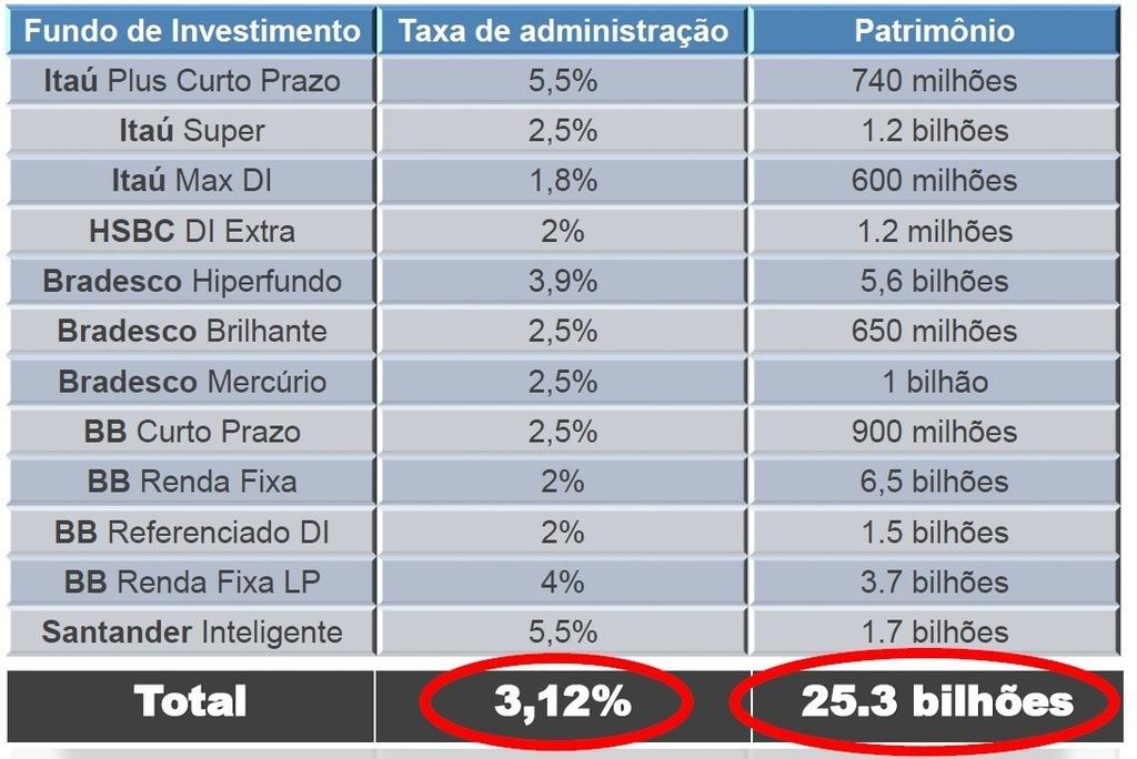 Fundos, taxas de administração e Patrimônio