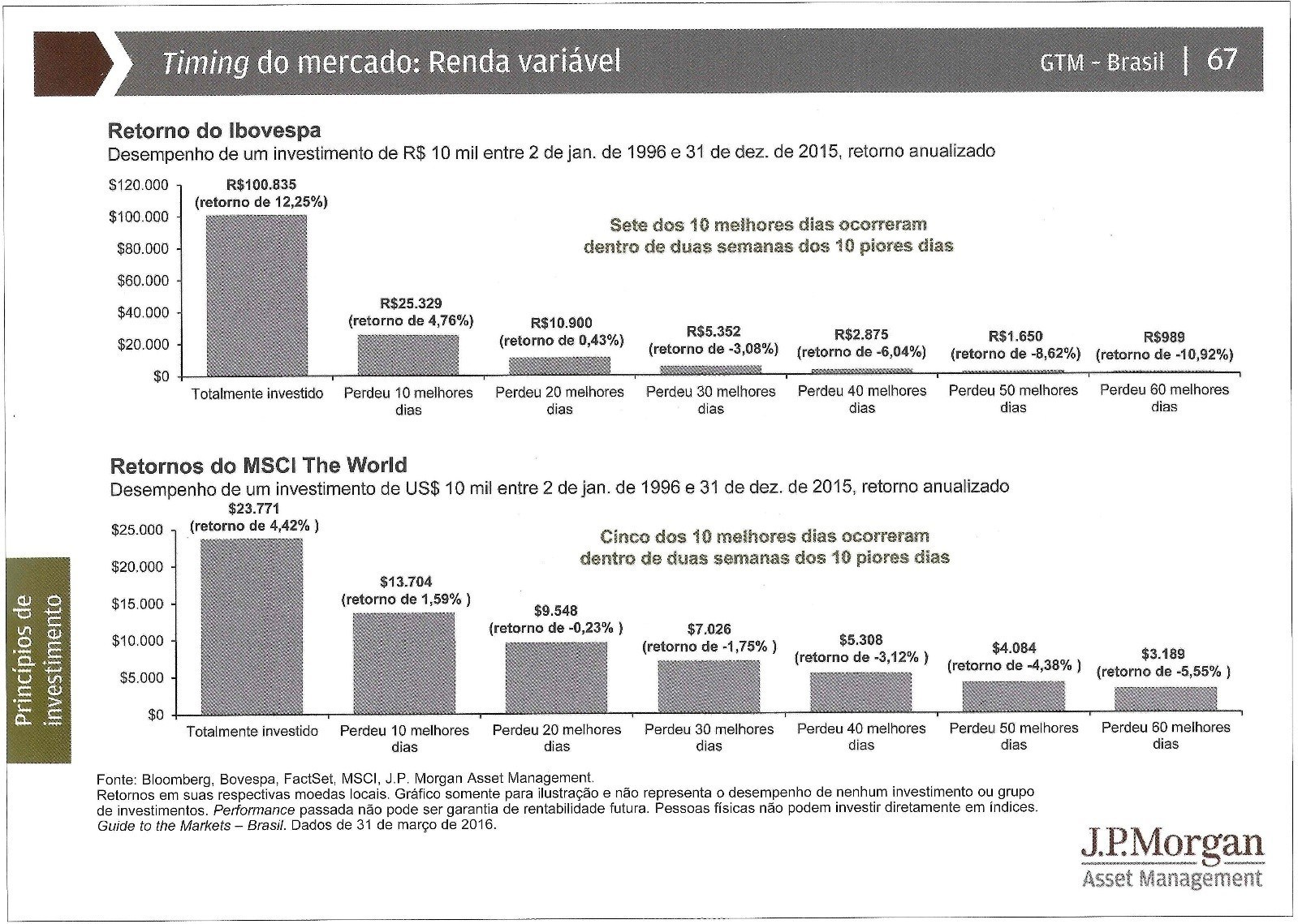timing bolsa de valores