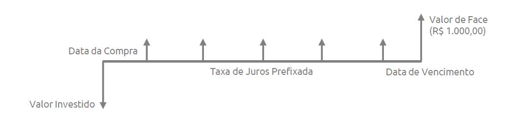 Tesouro Direto (2)