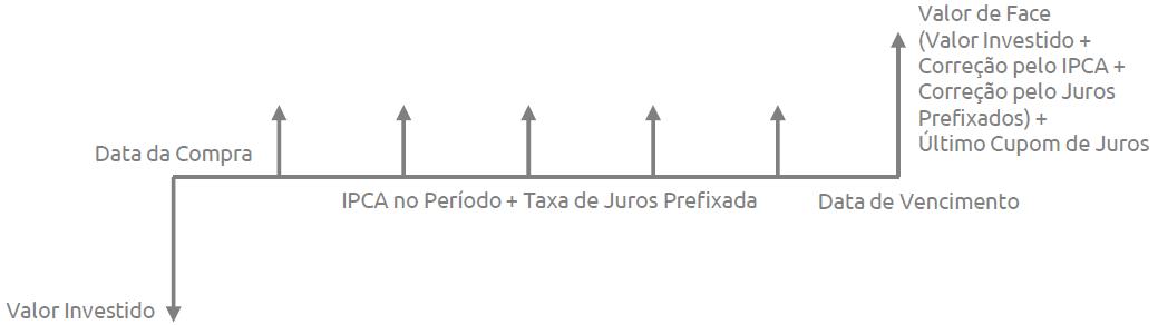 Tesouro Direto (5)