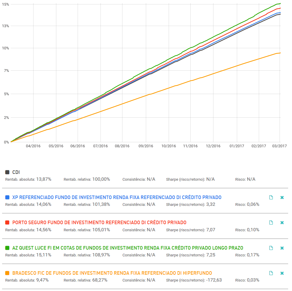 exemplo-taxa-de-administracao-taxa-de-performance
