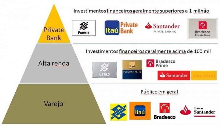 private-banking-segmentação-bancaria