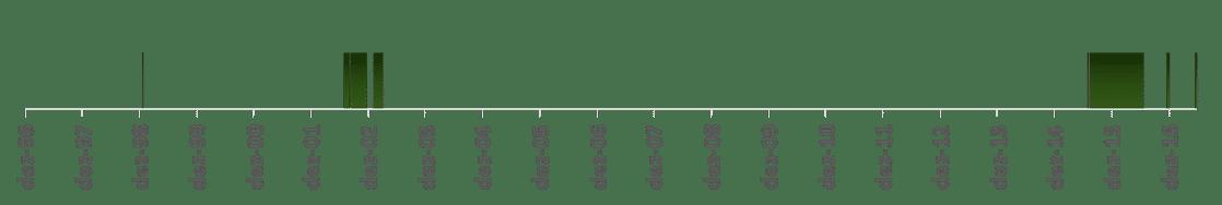 cdi versus ibovespa