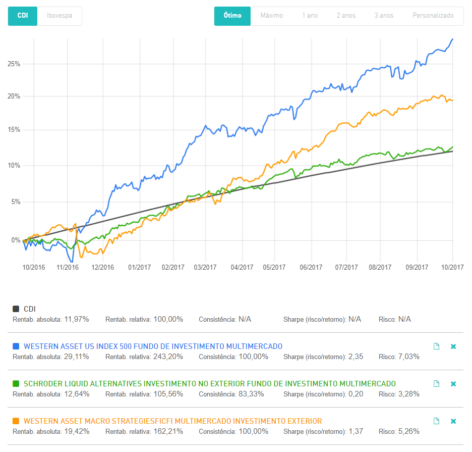 fundos de ações investimento no exterior