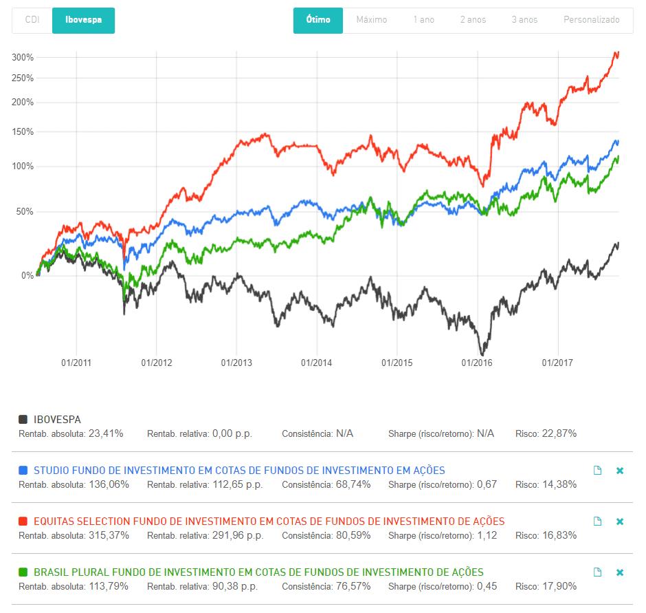 fundos de ações valor - fundos de ações crescimento